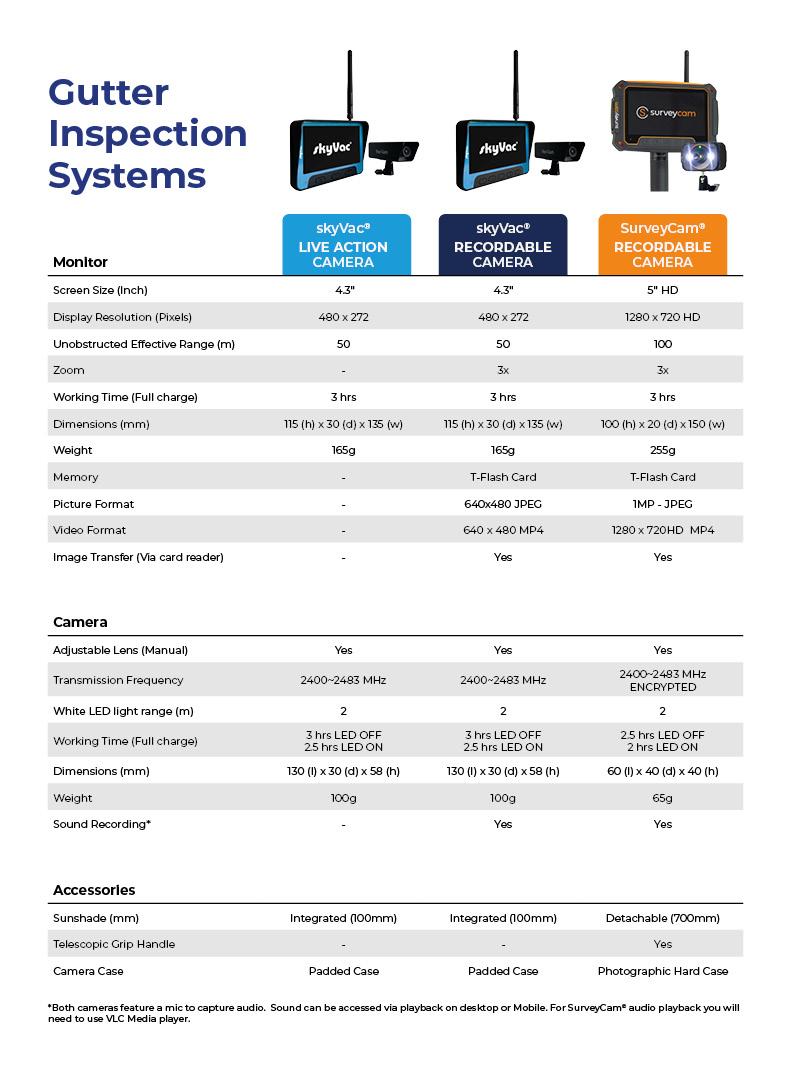 Gutter Inspection Cameras