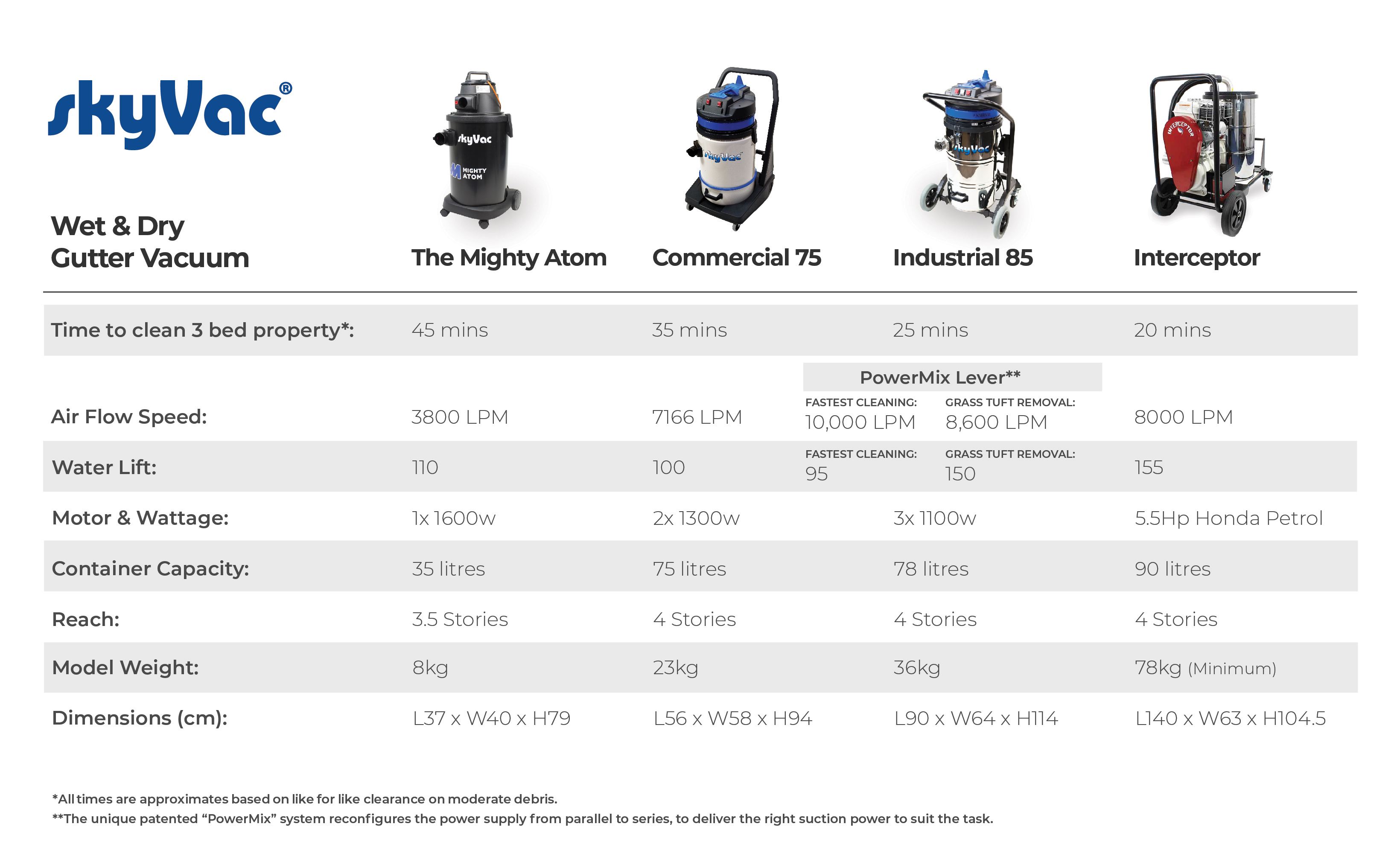 skyVac gutter cleaning machines comparison chart