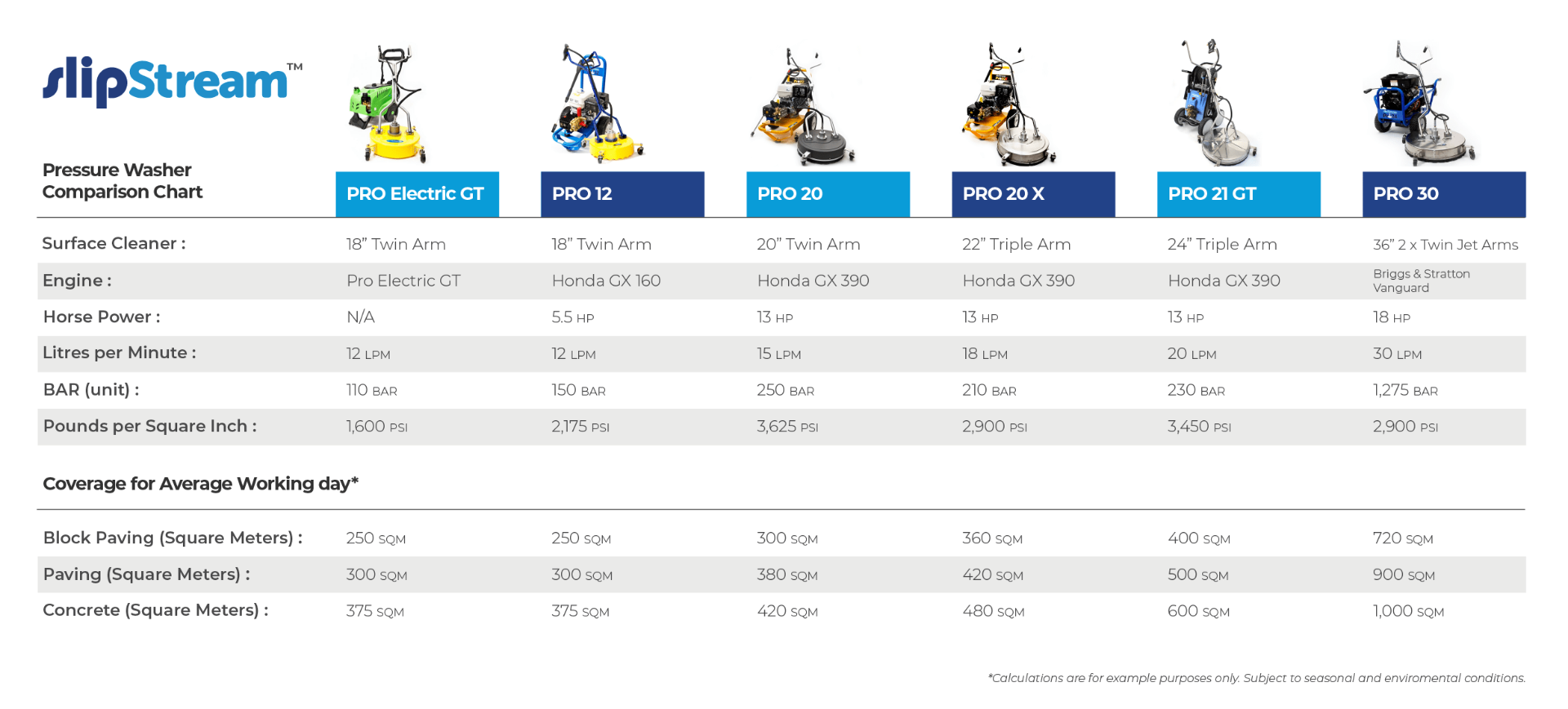 slipstream Pressure Washer Comparison chart