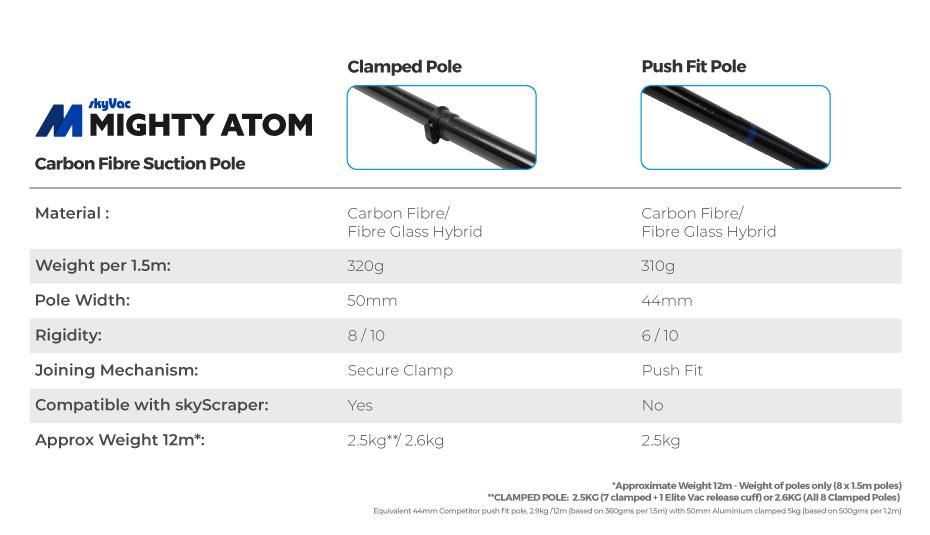 atom high reach pole options