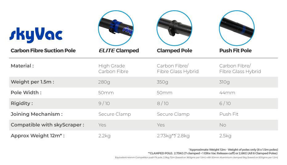 skyVac Pole Comparison Chart